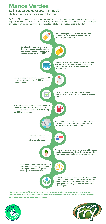 Infografia Manos Verdes en panama